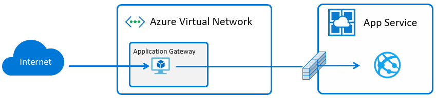 App Service with Application Gateway v2: High Security in